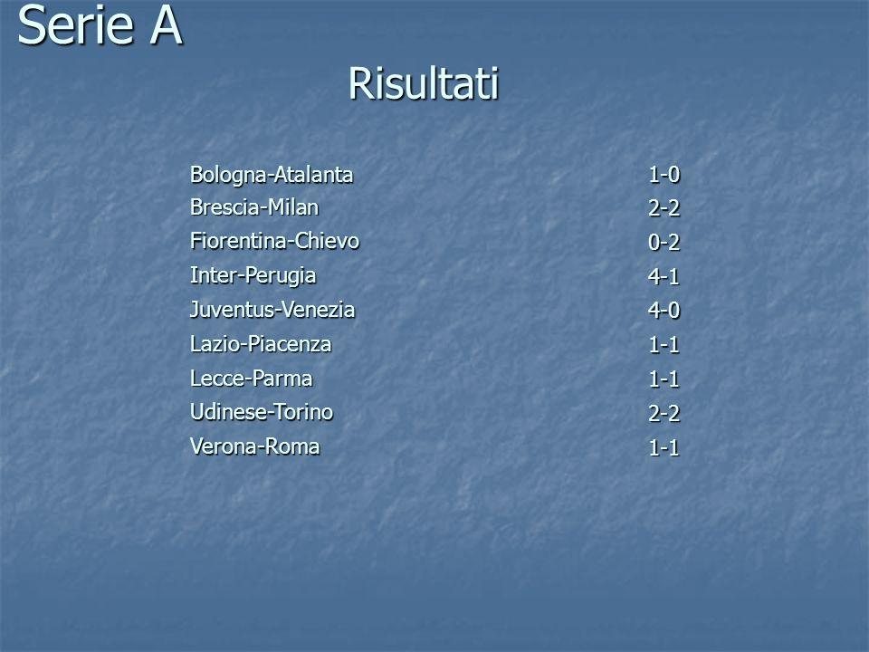 Serie A Risultati Bologna-Atalanta1-0 Brescia-Milan 2-2 Fiorentina-Chievo 0-2 Inter-Perugia 4-1 Juventus-Venezia 4-0 Lazio-Piacenza 1-1 Lecce-Parma 1-