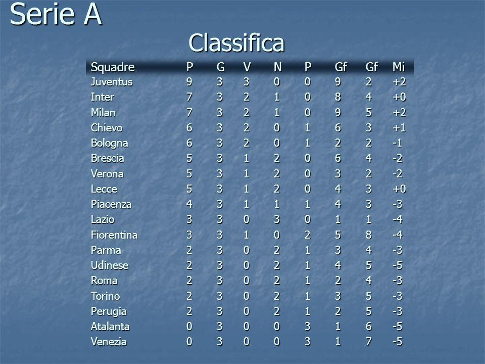 Classifica Juventus9330092 SquadrePGVNPGfGf Inter7321084 Milan7321 0 95 Chievo6320163 Bologna6320122 Brescia5312064 Verona5312032 Lecce5312043 Piacenz