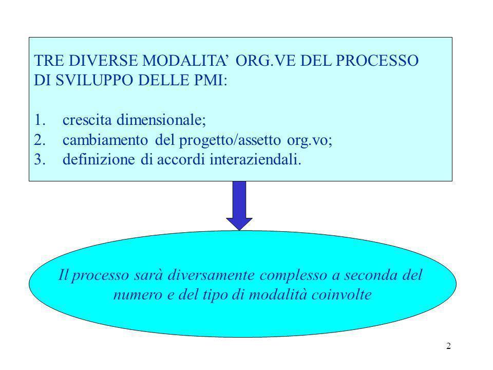 2 TRE DIVERSE MODALITA ORG.VE DEL PROCESSO DI SVILUPPO DELLE PMI: 1. crescita dimensionale; 2. cambiamento del progetto/assetto org.vo; 3. definizione