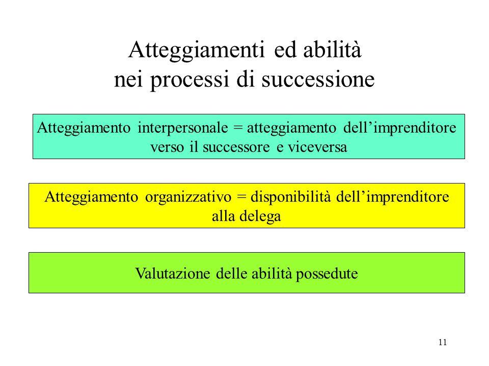 11 Atteggiamenti ed abilità nei processi di successione Atteggiamento interpersonale = atteggiamento dellimprenditore verso il successore e viceversa