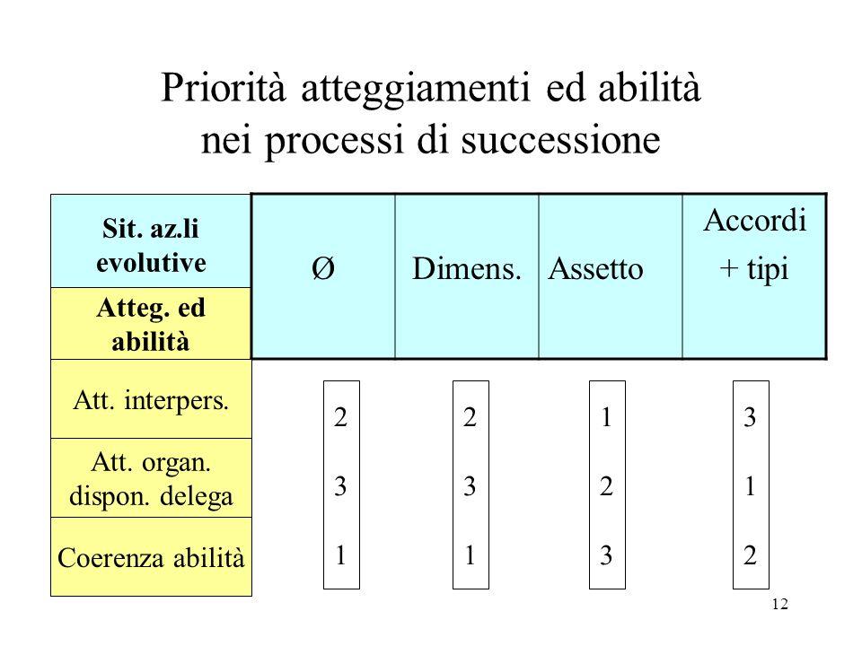 12 Priorità atteggiamenti ed abilità nei processi di successione Sit. az.li evolutive Atteg. ed abilità ØDimens.Assetto Accordi + tipi Att. interpers.
