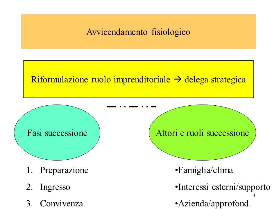 3 Avvicendamento fisiologico Riformulazione ruolo imprenditoriale delega strategica Fasi successioneAttori e ruoli successione 1.Preparazione 2.Ingres