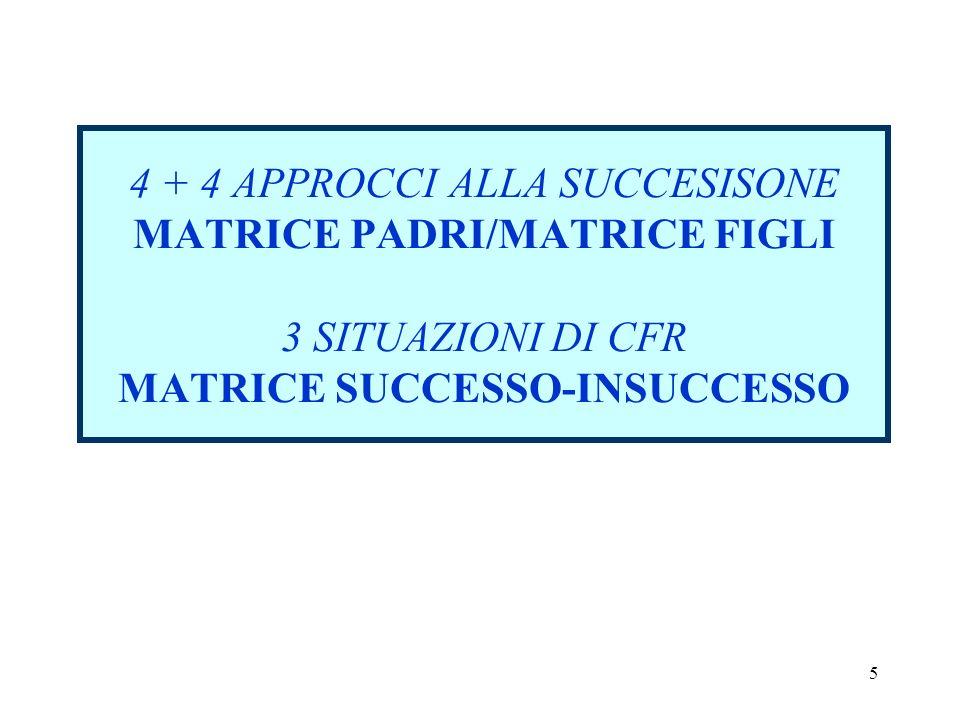 5 4 + 4 APPROCCI ALLA SUCCESISONE MATRICE PADRI/MATRICE FIGLI 3 SITUAZIONI DI CFR MATRICE SUCCESSO-INSUCCESSO