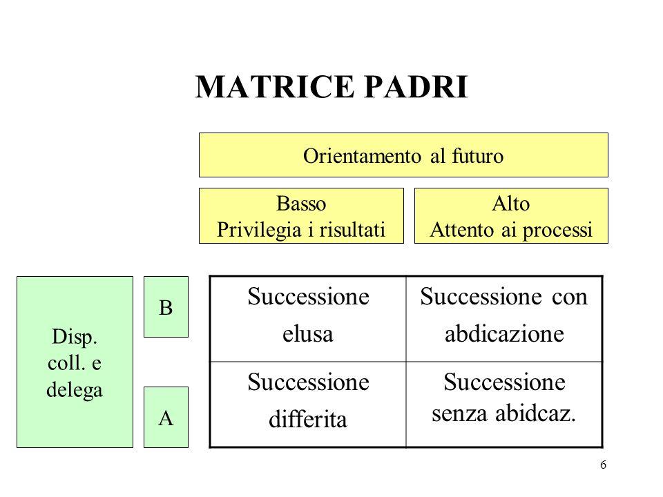 6 MATRICE PADRI Orientamento al futuro Basso Privilegia i risultati Alto Attento ai processi Disp. coll. e delega B A Successione elusa Successione co