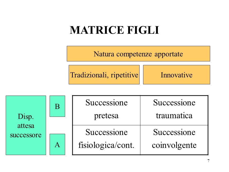 7 MATRICE FIGLI Natura competenze apportate Tradizionali, ripetitiveInnovative Disp. attesa successore B A Successione pretesa Successione traumatica