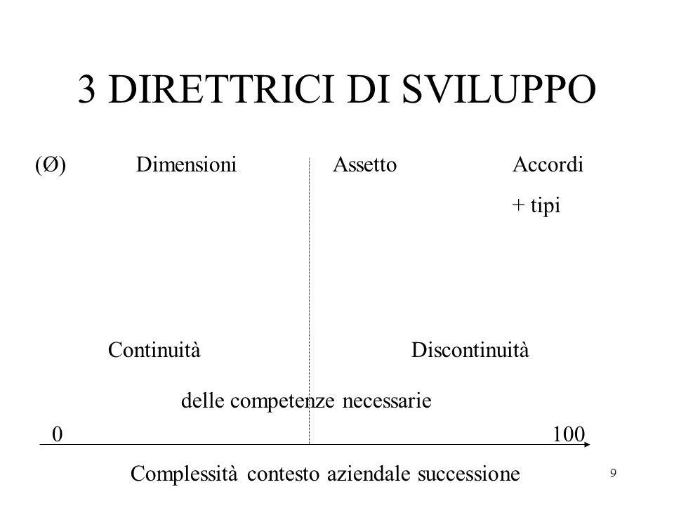 9 3 DIRETTRICI DI SVILUPPO 0100 Complessità contesto aziendale successione ContinuitàDiscontinuità delle competenze necessarie DimensioniAssettoAccord