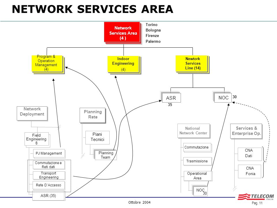 Ottobre 2004 Pag. 10 Network Services Enterprise Solutions Backbone Mass Market Solutions Network Services Area (4 ) Planning Rete Piani Tecnici Netwo