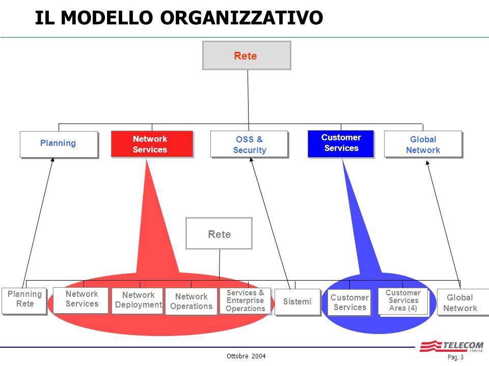 Ottobre 2004 Pag. 2 COMPLETAMENTO DEL MODELLO ORGANIZZATIVO PIATTAFORMA/CLIENTE E MANTENIMENTO DELLA DISTINZIONE DELLE RESPONSABILITA DIREZIONALI DA Q