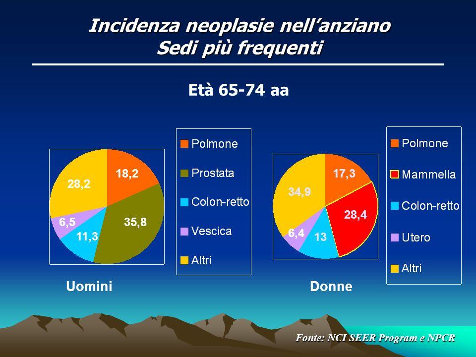 Incidenza neoplasie nellanziano Sedi più frequenti UominiDonne 18,2 35,8 11,3 28,2 6,5 Età 65-74 aa 34,9 13 6,4 17,3 28,4 Fonte: NCI SEER Program e NP