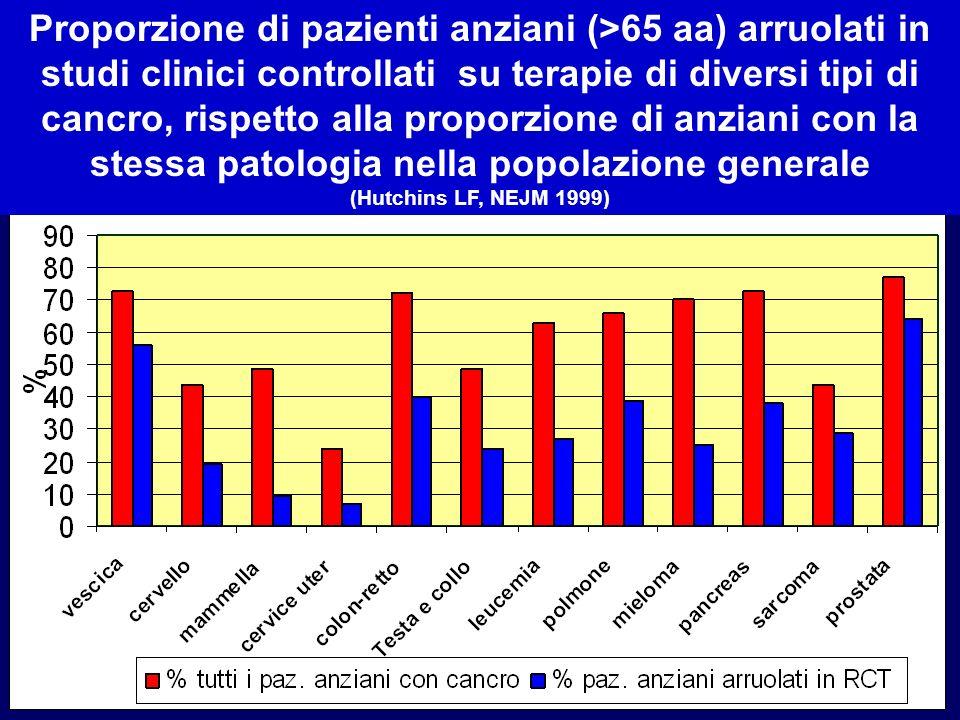 Proporzione di pazienti anziani (>65 aa) arruolati in studi clinici controllati su terapie di diversi tipi di cancro, rispetto alla proporzione di anz