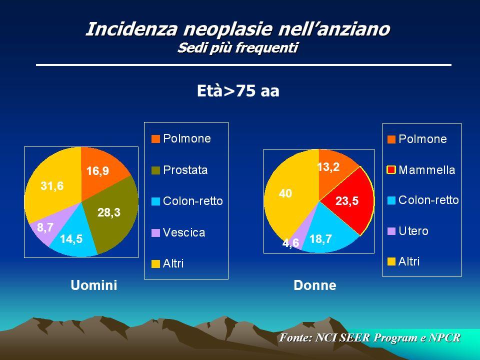 Incidenza di mucosite CHEMIOTERAPIA *(%)CHEMIOTERAPIA *(%) –High-dose 75-100 –Standard-dose 40 RADIOTERAPIA 75-100RADIOTERAPIA 75-100 frequente nel corso di cure palliative frequente nel corso di cure palliative comune in pazienti pediatrici e anziani comune in pazienti pediatrici e anziani (incidenza 3-5 volte superiore che nelladulto) (incidenza 3-5 volte superiore che nelladulto)