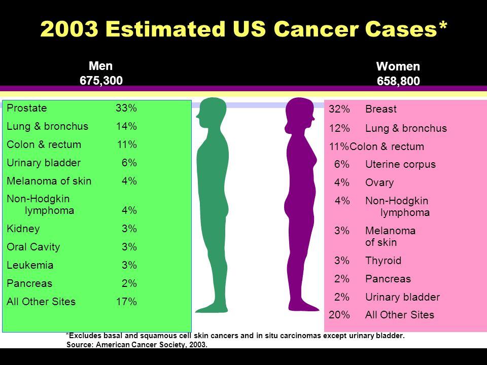 Balducci L, et al.Oncologist. 2000;5:224-237.