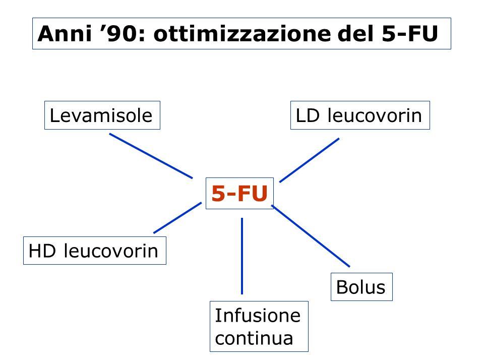 5-FU Infusione continua LevamisoleLD leucovorin HD leucovorin Bolus Anni 90: ottimizzazione del 5-FU