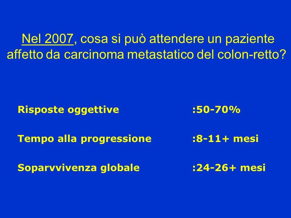 Nel 2007, cosa si può attendere un paziente affetto da carcinoma metastatico del colon-retto? Soparvvivenza globale:24-26+ mesi Risposte oggettive:50-