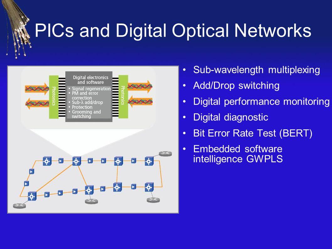 PICs and Digital Optical Networks Sub-wavelength multiplexing Add/Drop switching Digital performance monitoring Digital diagnostic Bit Error Rate Test