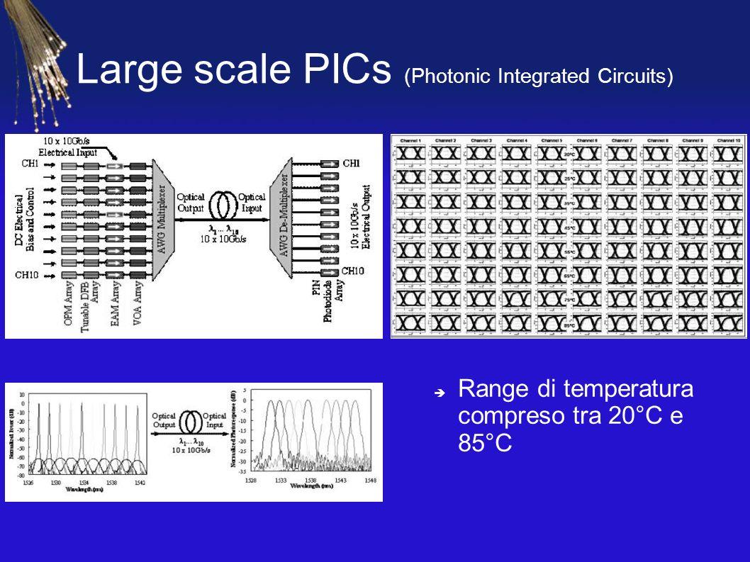 Large scale PICs (Photonic Integrated Circuits) Range di temperatura compreso tra 20°C e 85°C
