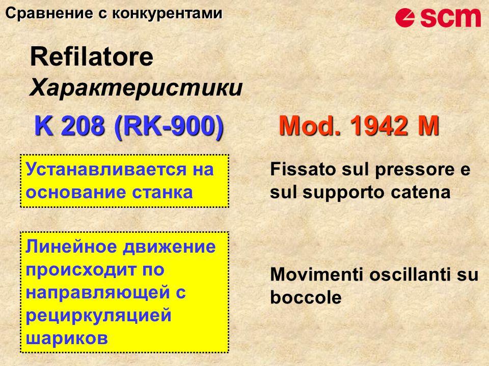 K 208 (RK-900) Mod. 1942 M Линейное движение происходит по направляющей с рециркуляцией шариков Movimenti oscillanti su boccole Характеристики Refilat