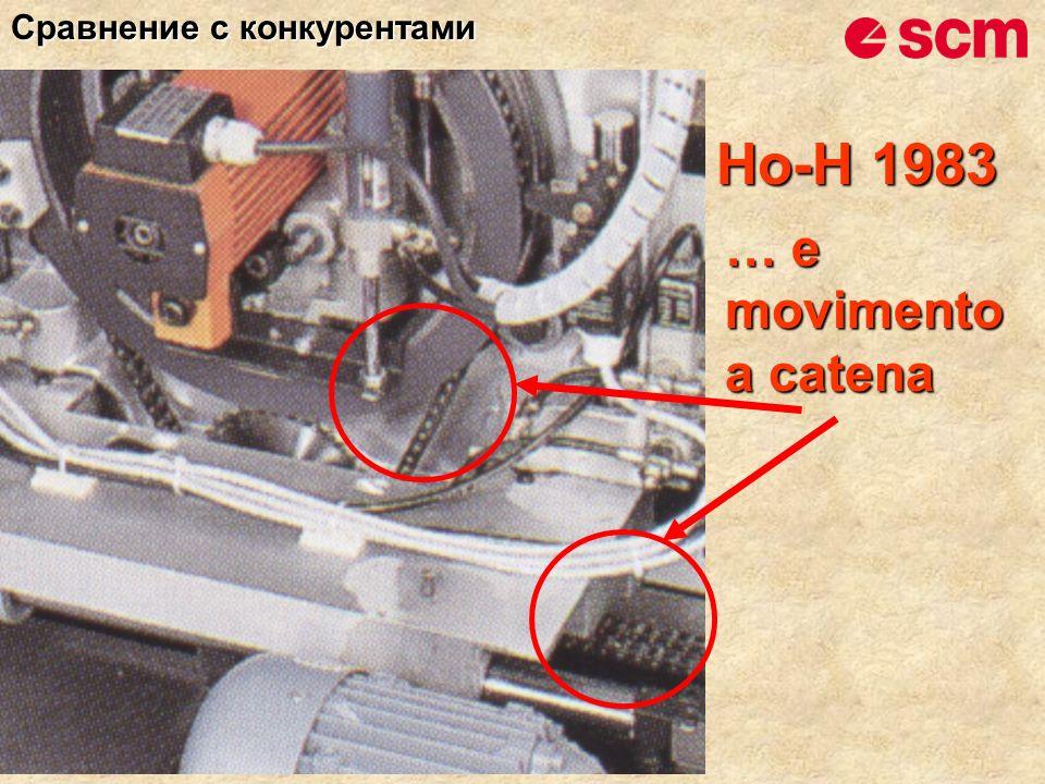 Ho-H 1983 … e movimento a catena Сравнение с конкурентами