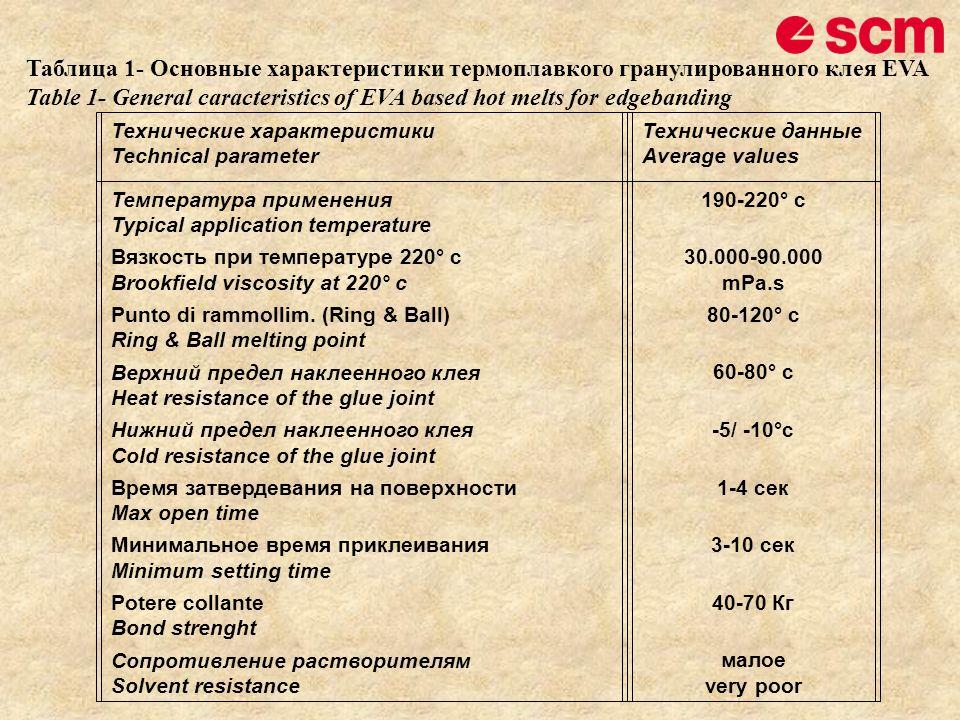 Таблица 1- Основные характеристики термоплавкого гранулированного клея EVA Table 1- General caracteristics of EVA based hot melts for edgebanding Техн