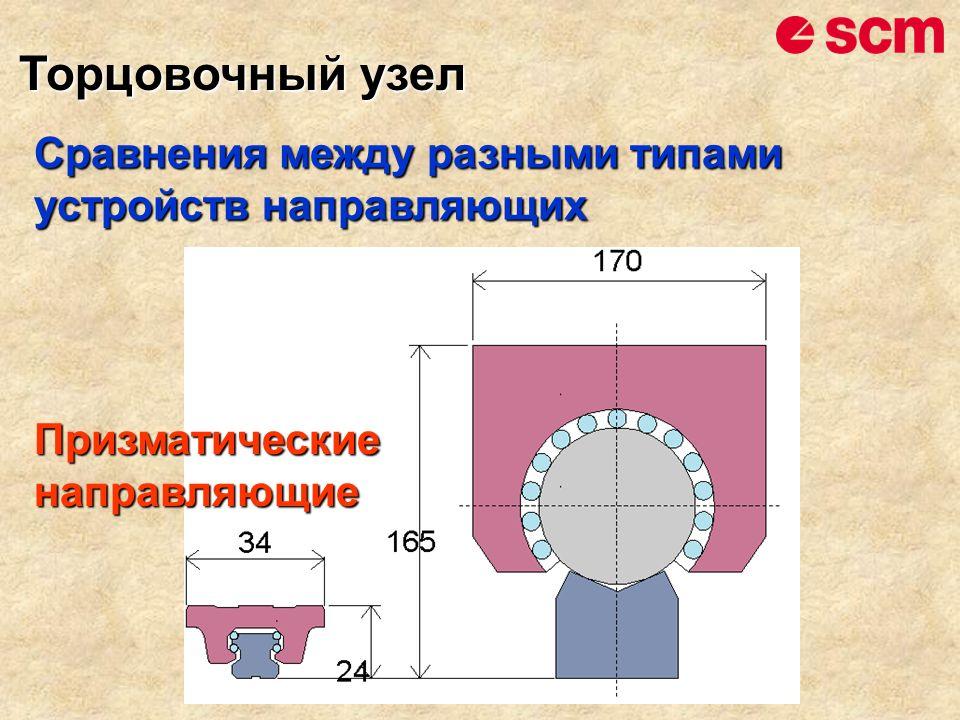 Сравнения между разными типами устройств направляющих Призматические направляющие Торцовочный узел Торцовочный узел