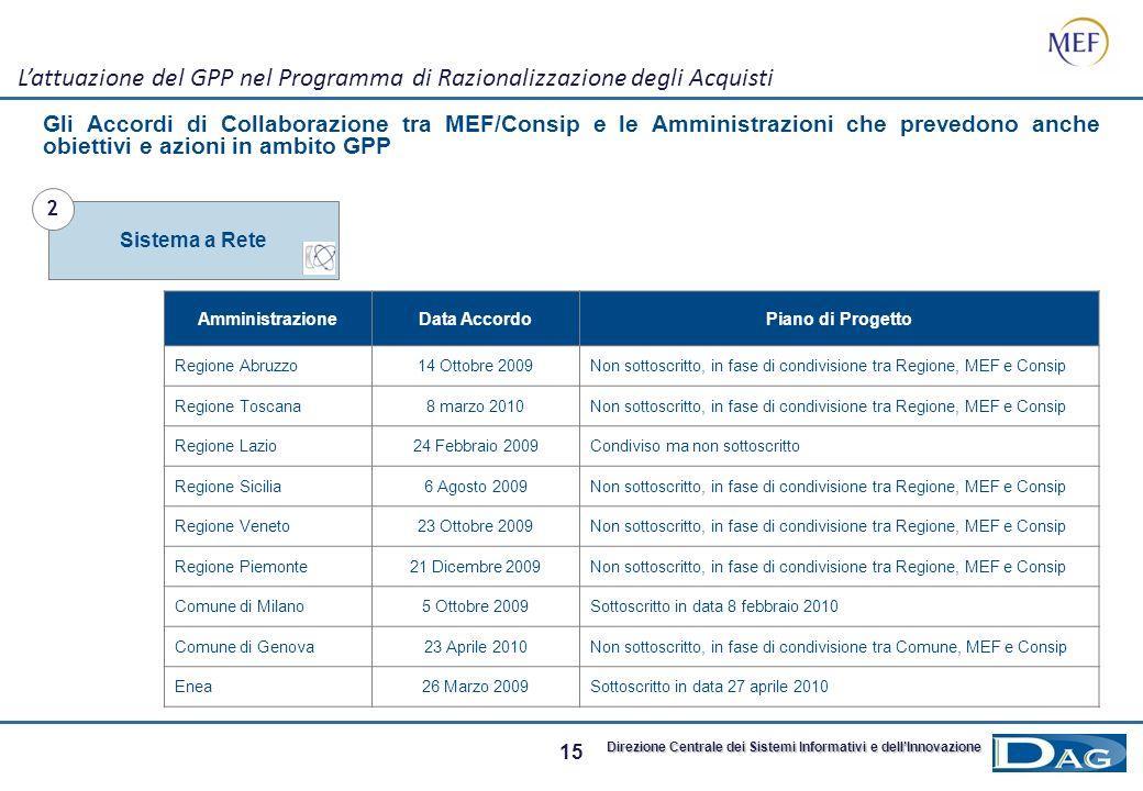14 Direzione Centrale dei Sistemi Informativi e dellInnovazione Il Sistema a Rete come volano per la diffusione del GPP Il MEF e la Consip hanno sotto