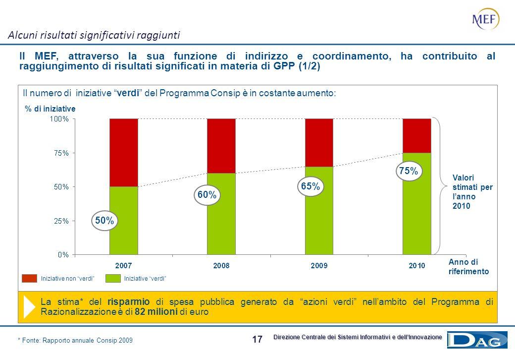 16 Direzione Centrale dei Sistemi Informativi e dellInnovazione Programma di Razionalizzazione degli Acquisti nella PA Il ruolo del MEF in ambito Gree