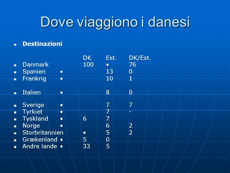 Dove viaggiono i danesi Destinazioni DKEst.DK/Est. Danmark 10076 Spanien 130 Frankrig 101 Italien 80 Sverige 77 Tyrkiet 7- Tyskland 67 Norge 62 Storbr
