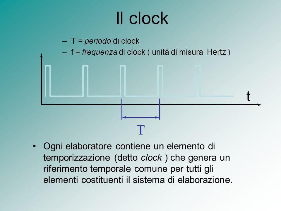 Il clock –T = periodo di clock –f = frequenza di clock ( unità di misura Hertz ) t T Ogni elaboratore contiene un elemento di temporizzazione (detto c