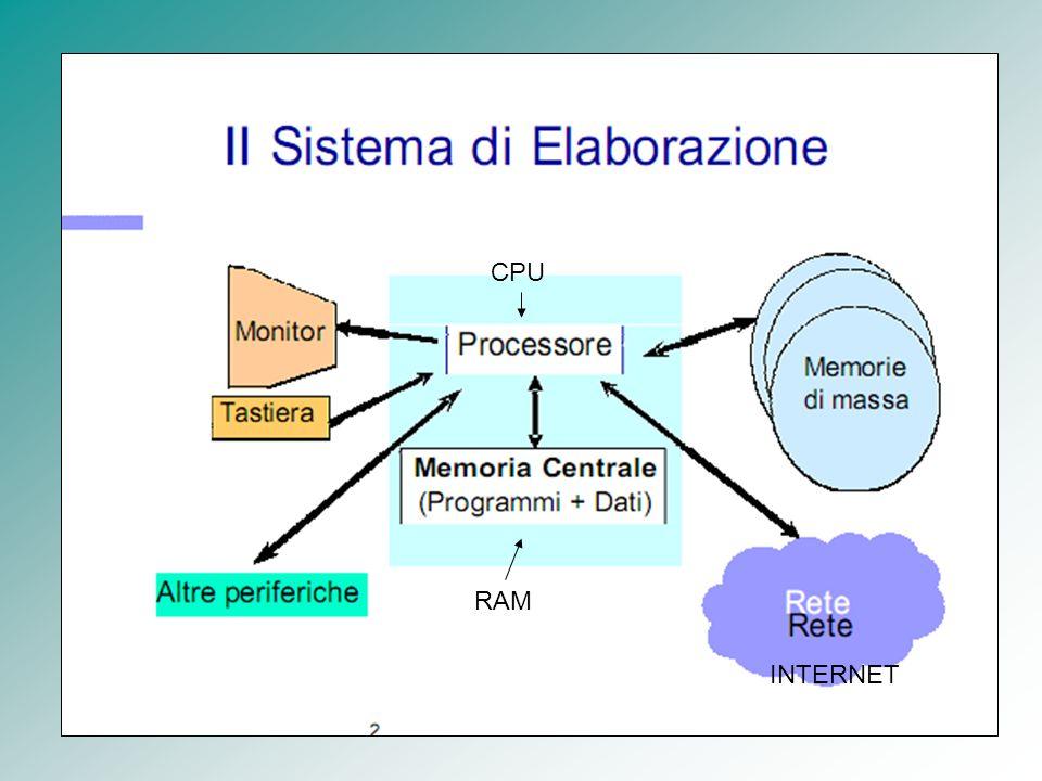 Processore Processore AMD Athlon Processore Intel 80286 Il processore o CPU è uno dei componenti principali del computer.