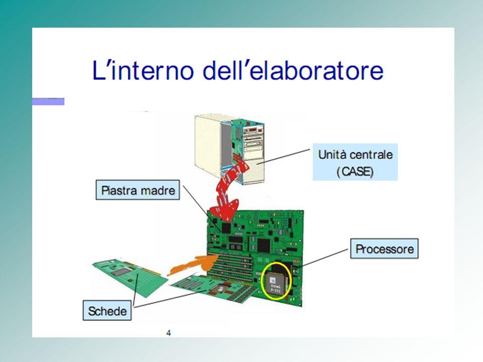 Il nucleo (Kernel) del SO Le funzioni del SO che riguardano: –la gestione dei processi, –la loro cooperazione (sincronizzazione e comunicazione) –la gestione del processore sono dette Nucleo (Kernel) del SO.