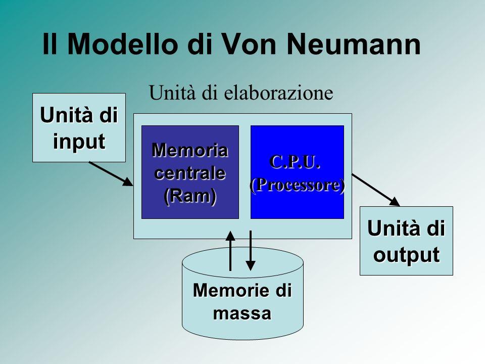 Il Modello di Von Neumann Memoria centrale (Ram) C.P.U.(Processore) Unità di elaborazione Unità di output Unità di input Memorie di massa
