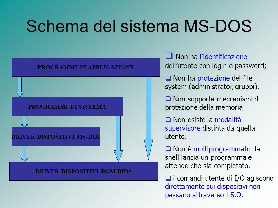 Schema del sistema MS-DOS PROGRAMMI DI APPLICAZIONE PROGRAMMI DI SISTEMA DRIVER DISPOSITIVI MS-DOS DRIVER DISPOSITIVI ROM BIOS Non ha lidentificazione