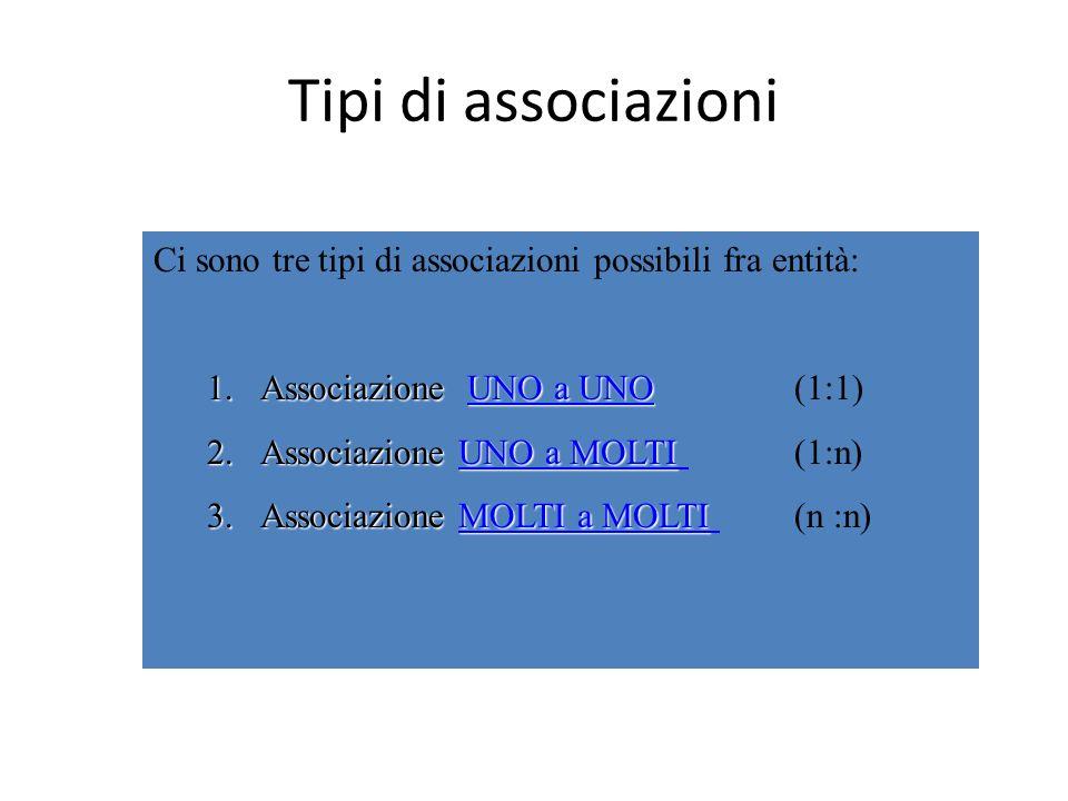 Tipi di associazioni Ci sono tre tipi di associazioni possibili fra entità: 1.Associazione UNO a UNO 1.Associazione UNO a UNO(1:1)UNO a UNO a UNO 2.As