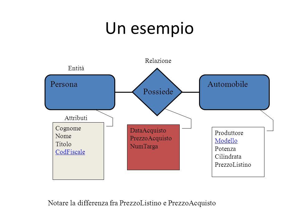 Un esempio PersonaAutomobile Possiede DataAcquisto PrezzoAcquisto NumTarga Produttore Modello Potenza Cilindrata PrezzoListino Cognome Nome Titolo Cod