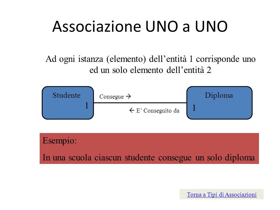 Associazione UNO a UNO Ad ogni istanza (elemento) dellentità 1 corrisponde uno ed un solo elemento dellentità 2 StudenteDiploma Consegue 1 1 E Consegu