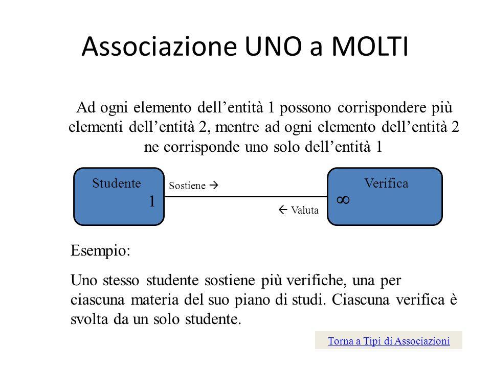 Associazione UNO a MOLTI Ad ogni elemento dellentità 1 possono corrispondere più elementi dellentità 2, mentre ad ogni elemento dellentità 2 ne corris