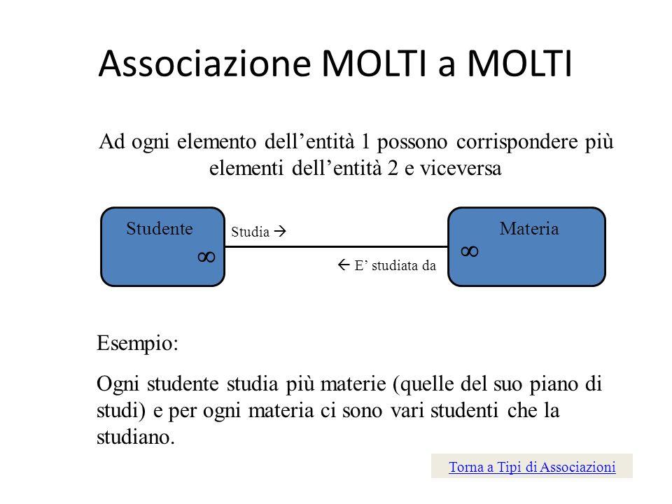 Associazione MOLTI a MOLTI Ad ogni elemento dellentità 1 possono corrispondere più elementi dellentità 2 e viceversa StudenteMateria Studia E studiata