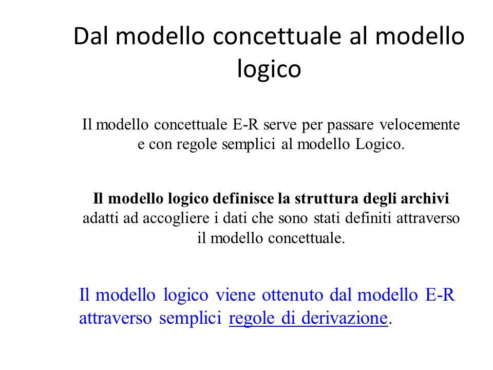 Dal modello concettuale al modello logico Il modello concettuale E-R serve per passare velocemente e con regole semplici al modello Logico. Il modello