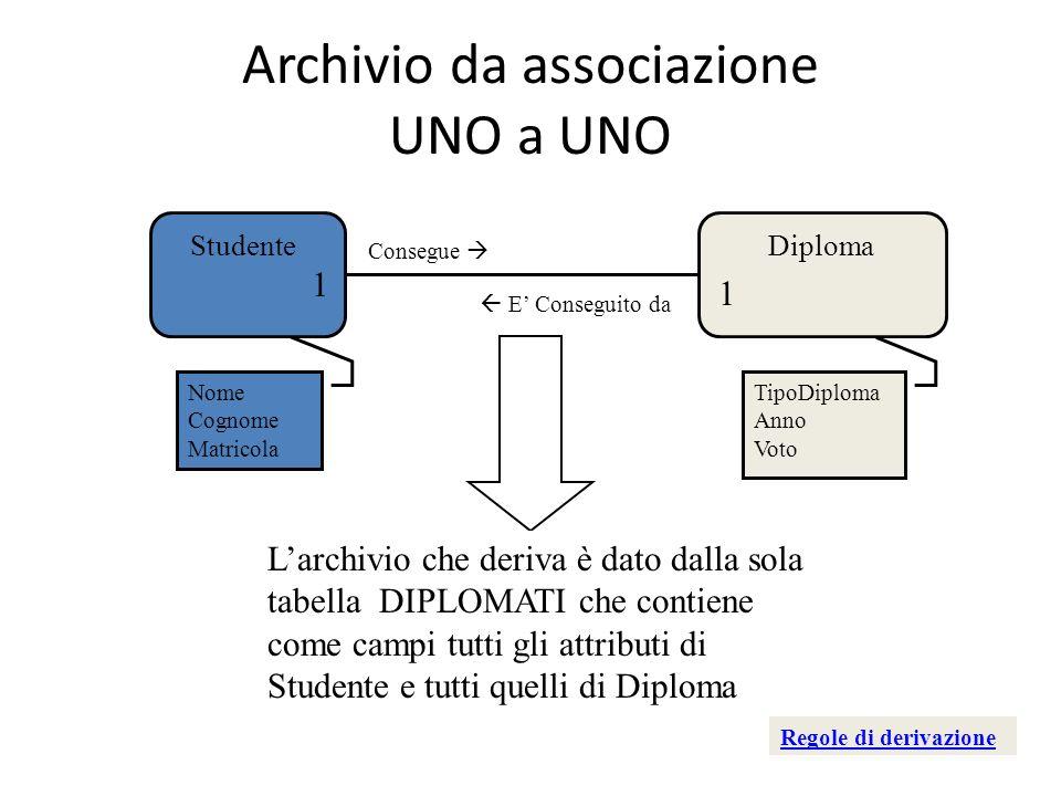 Archivio da associazione UNO a UNO StudenteDiploma Consegue 1 1 E Conseguito da Nome Cognome Matricola TipoDiploma Anno Voto Larchivio che deriva è da