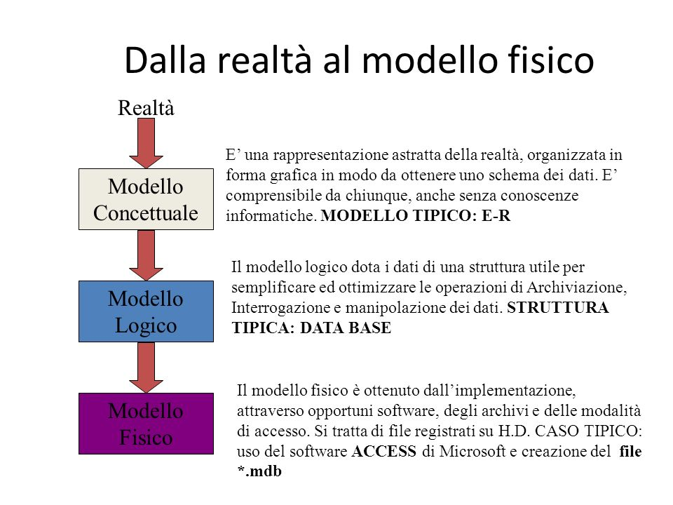 Dalla realtà al modello fisico Modello Concettuale Realtà Modello Logico Modello Fisico E una rappresentazione astratta della realtà, organizzata in f