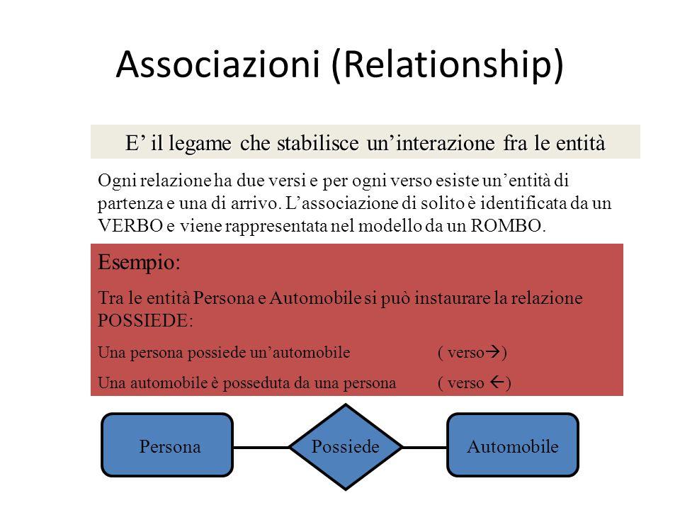 Associazioni (Relationship) E il legame che stabilisce uninterazione fra le entità Ogni relazione ha due versi e per ogni verso esiste unentità di par