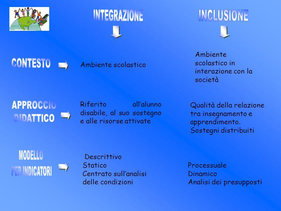 Ambiente scolastico Ambiente scolastico in interazione con la società Riferito allalunno disabile, al suo sostegno e alle risorse attivate Qualità del