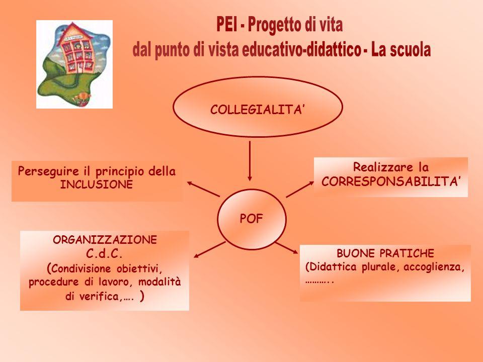 COLLEGIALITA POF Perseguire il principio della INCLUSIONE Realizzare la CORRESPONSABILITA ORGANIZZAZIONE C.d.C. ( Condivisione obiettivi, procedure di