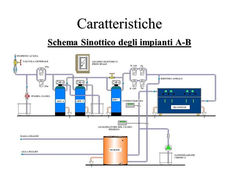 Caratteristiche Schema Sinottico degli impianti A-B