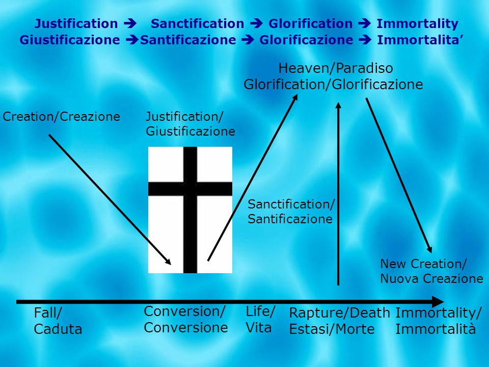 Giustificazione Santificazione Glorificazione Immortalita Justification Sanctification Glorification Immortality Heaven/Paradiso Glorification/Glorifi