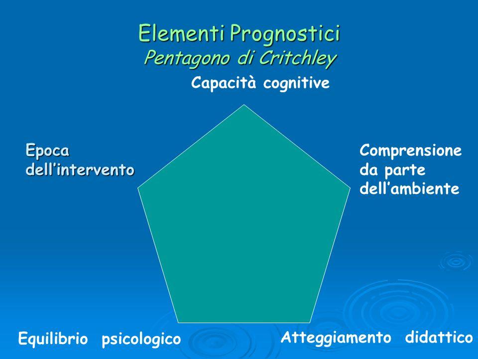 Elementi Prognostici Pentagono di Critchley Atteggiamento didattico Equilibrio psicologico Comprensione da parte dellambienteEpocadellintervento Capac