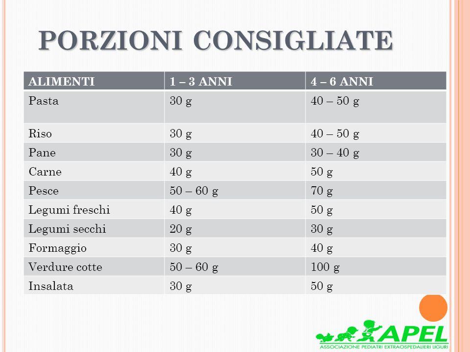 PORZIONI CONSIGLIATE ALIMENTI1 – 3 ANNI4 – 6 ANNI Pasta30 g40 – 50 g Riso30 g40 – 50 g Pane30 g30 – 40 g Carne40 g50 g Pesce50 – 60 g70 g Legumi fresc