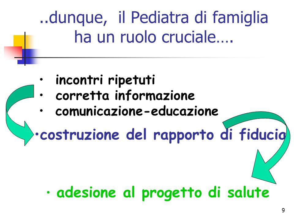 9..dunque, il Pediatra di famiglia ha un ruolo cruciale…. incontri ripetuti corretta informazione comunicazione-educazione costruzione del rapporto di