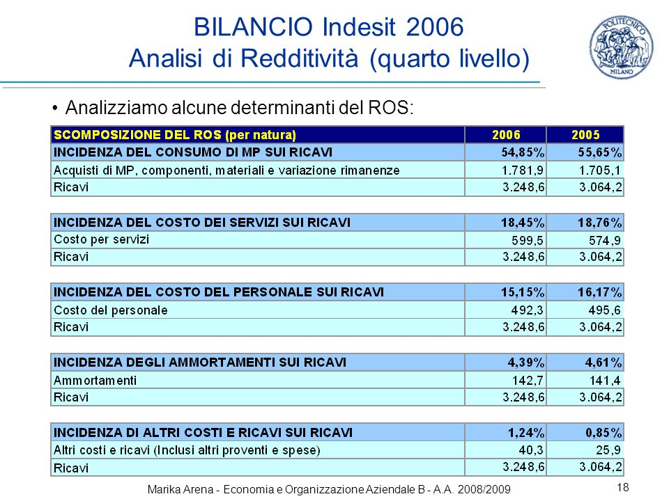 Marika Arena - Economia e Organizzazione Aziendale B - A.A. 2008/2009 18 BILANCIO Indesit 2006 Analisi di Redditività (quarto livello) Analizziamo alc
