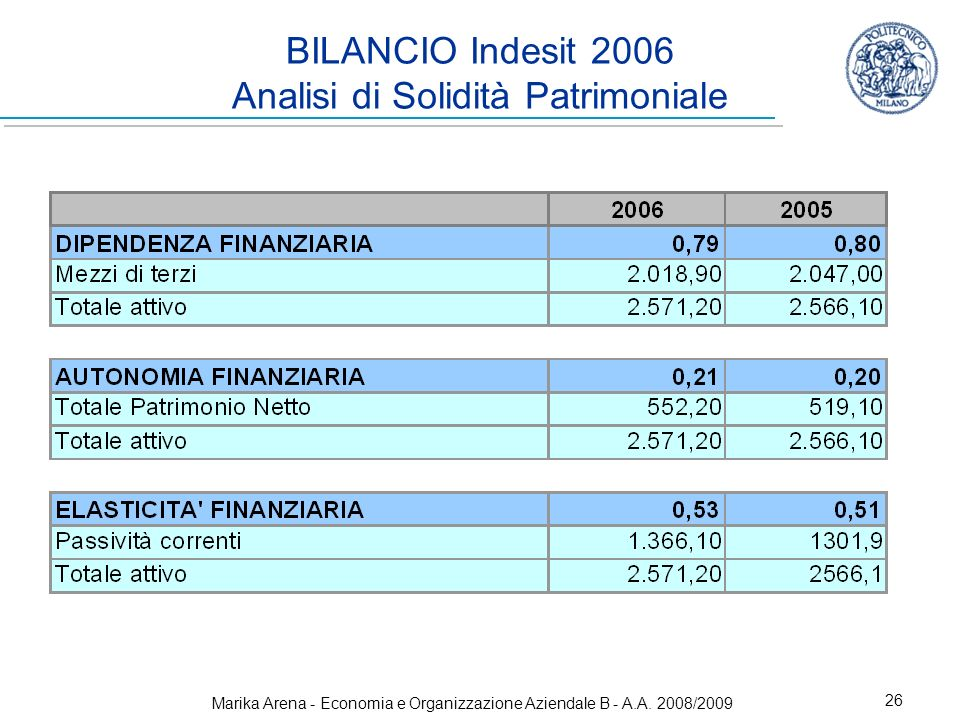 Marika Arena - Economia e Organizzazione Aziendale B - A.A. 2008/2009 26 BILANCIO Indesit 2006 Analisi di Solidità Patrimoniale